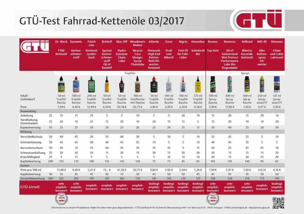 Fahrradkette Test Kettenöle Öle 2017